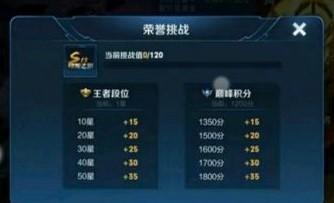 王者荣耀赛季主题标签凤仪之君怎么获得 王者荣耀荣誉挑战值怎么达到120分