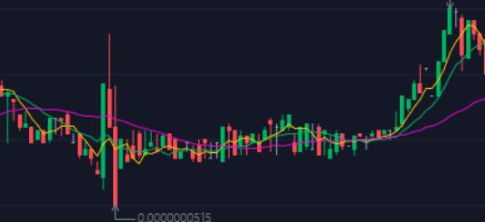 XDOGE币怎么买 xdoge上哪个交易所
